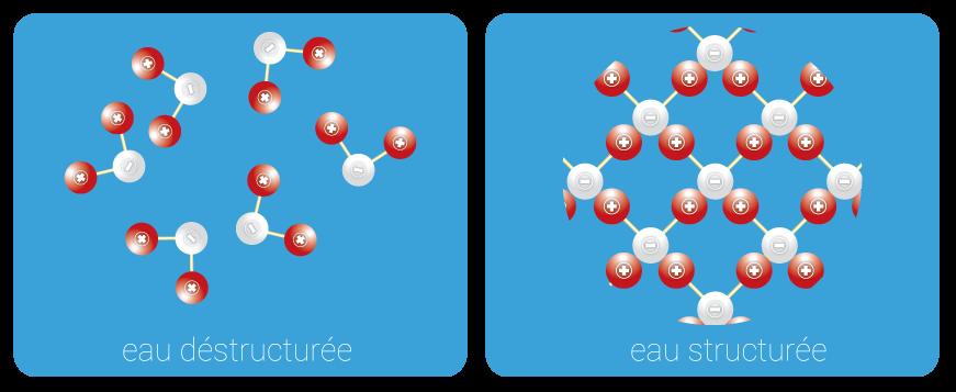 eau-destructuree-vs-eau-structuree