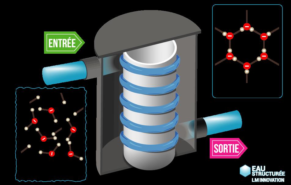 fonctionnement-appareil-eau-structuree-lm-innovation2